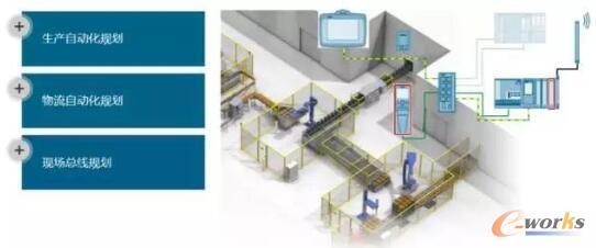 自动化规划整体方法