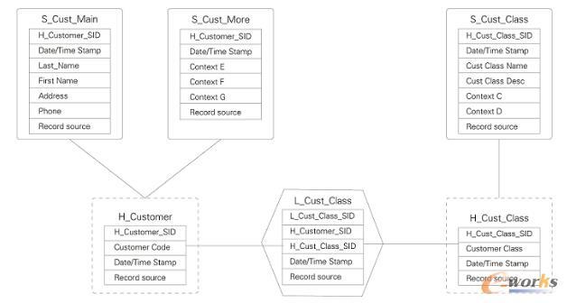 Data Vault模型实例