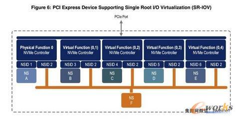 NVMe规格升级 稳步迈向SSD接口标准