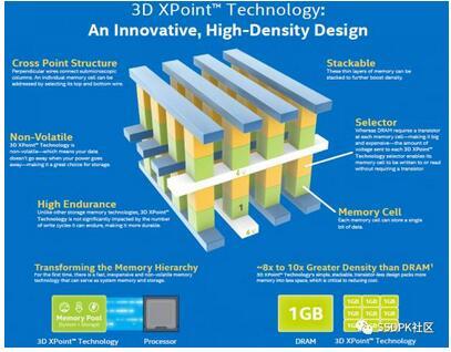 3D XPoint相变存储器的工作原理解析