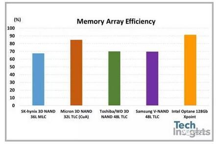 存储器阵列效率的比较