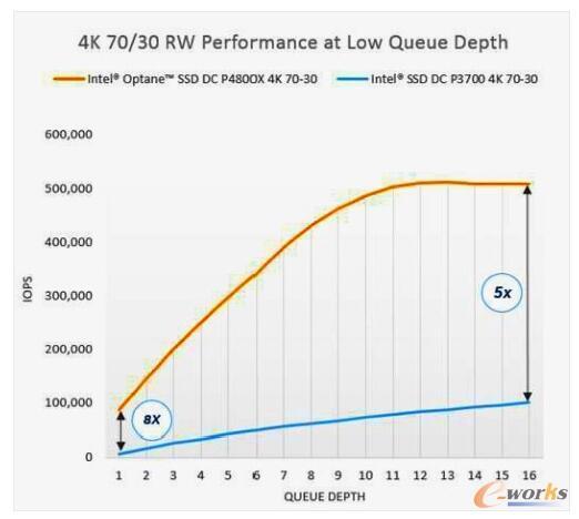 英特尔表示Optane针对数据中心常见的低队列深度(low queue depths)进行了优化 (来源:英特尔)