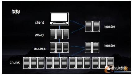 腾讯云弹性块存储技术解密