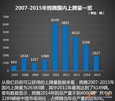 2007-2015年辉腾国内上牌量一览