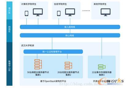 武汉大学云平台架构