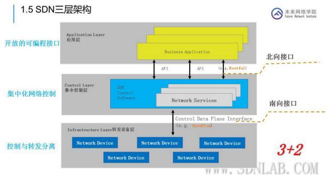 云网融合,SDN在云数据中心的应用