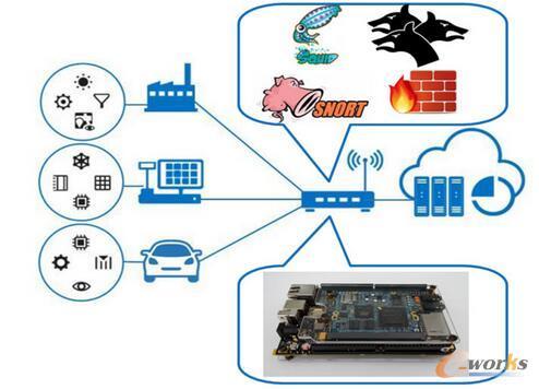 物联网智能安全网关的设计实现框图