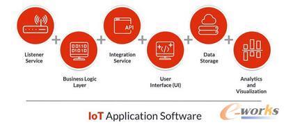 构建一个完整 IoT 解决方案的实用攻略