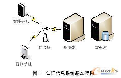 移动应用在安全认证培训系统中的设计