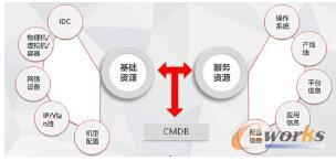 CMDB存储数据