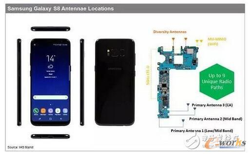 从4G到5G,高端智能手机射频前端如何进化?