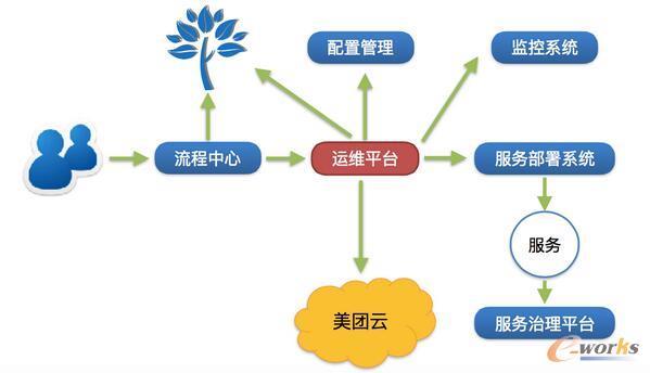 云端的SRE发展与实践