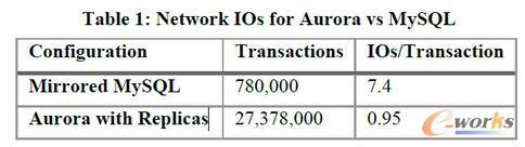 Amazon Aurora:云时代的数据库 ( 上)