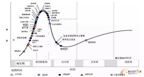 Gartner公布的2017全球新兴技术成熟度曲线