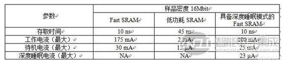 这是现代POS终端的框图。所使用的存储器包括闪存、SRAM、DRAM和SD/MMC插槽。
