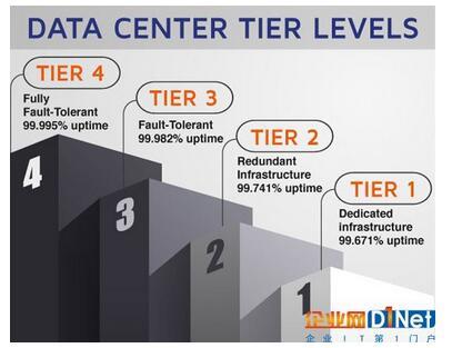 四级数据中心认证机构更新标准全新上线