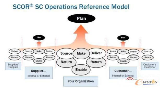 SCOR模型