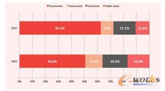 IT基础设施的位置和管理2016-2020