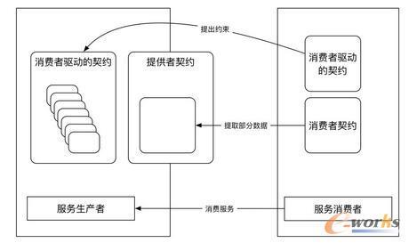 微服务架构的核心要点和实现原理