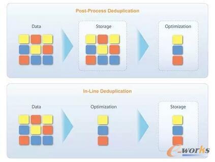 存储重复数据删技术分析
