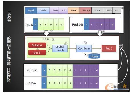 开放式SQL扇入扇出流程图