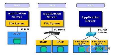 DAS架构向SAN和NAS架构的进化