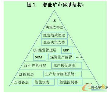 :《2016中国矿山物联网发展报告》
