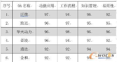 OA厂商产品应用评价表