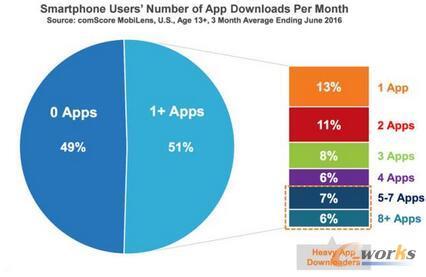 Comscore调查:(美国)智能手机用户每月下载的移动应用数量