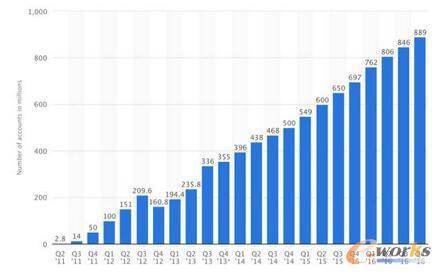 Statista报告:微信月活跃用户数