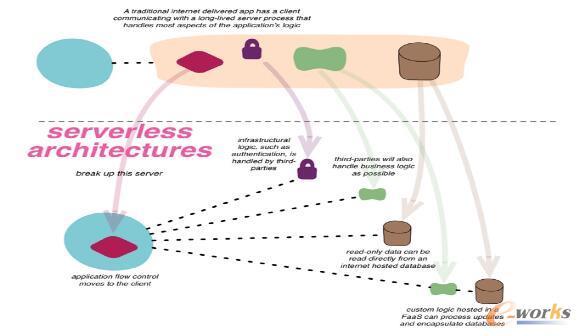 深入理解Serverless架构