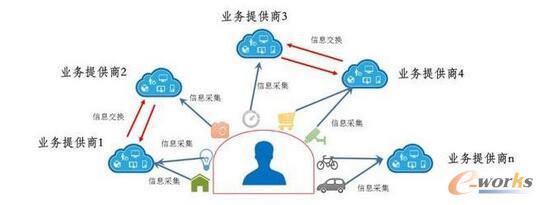 物联网现有信息交换模式
