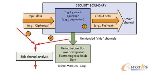 侧信道分析(例如差分电源分析 DPA 或者差分电磁分析 DEMA)用于从未经保护的处理器或者 FPGA 之中提取加密密钥。