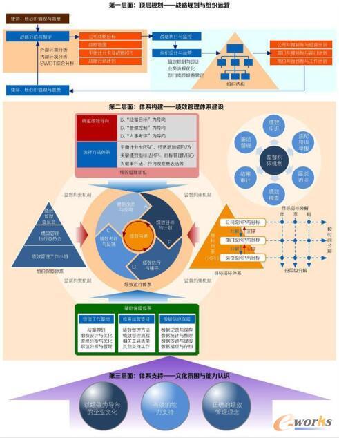 全面系统的绩效管理体系模型
