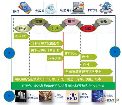 信息平台下智能制造运作实现架构