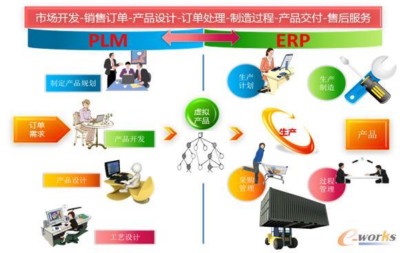 设计制造一体化组织与业务协同