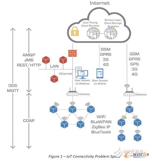 物联网通信协议的详解及选择建议