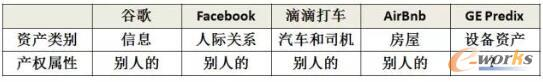 部分互联网公司的资产类别和产权属性