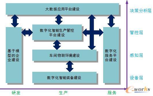 实施智能工厂的6个重点内容