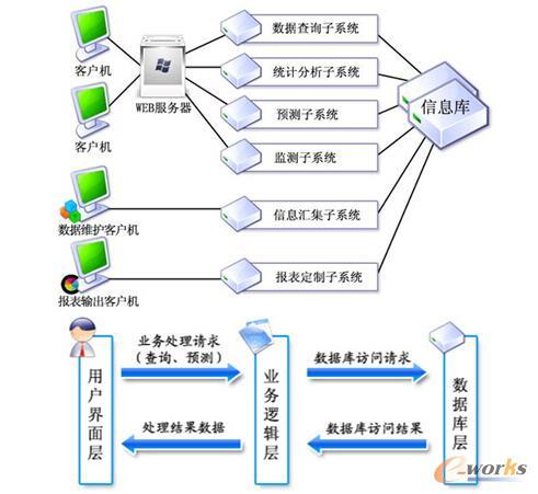 大数据平台建设方案