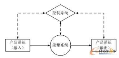 制造系统PEC模型