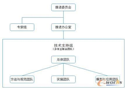 AOS CoE组织架构