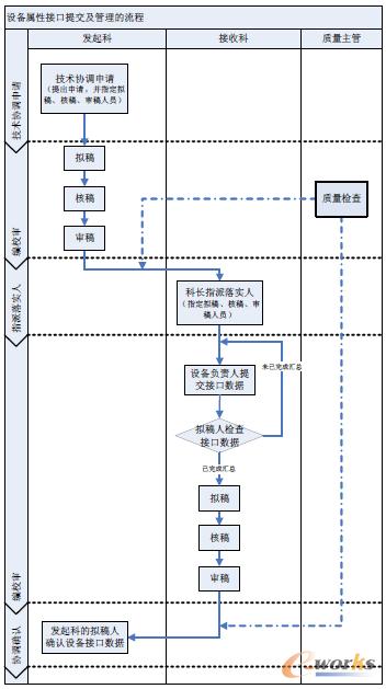 设备属性接口提交及管理的工作流程图