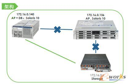 图3 老服务器运行AP+DB一体式服务