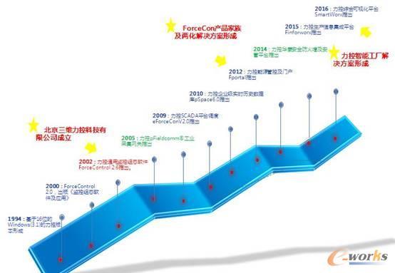 图:力控科技发展历程