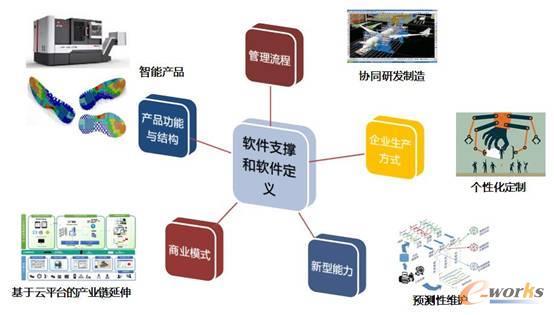 图:软件支撑和定义制造业的基础作用