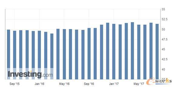 2015-2017年中国制造业采购经理人指数