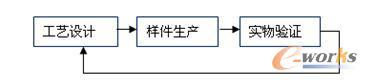 图3 现行的工艺验证流程简图