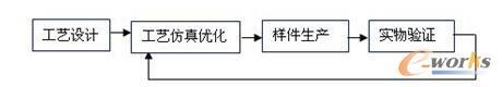 圖4 加入仿真技術的工藝驗證流程簡圖