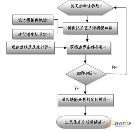 图5 精确铸造工艺仿真技术流程